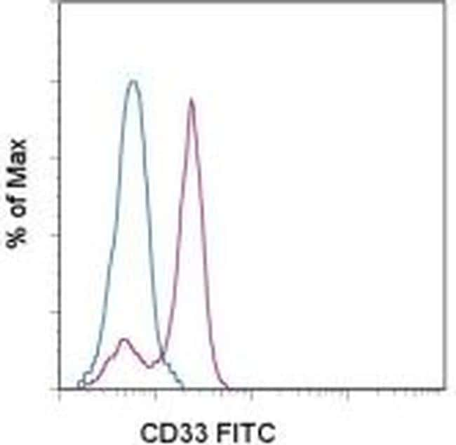 CD33 Antibody in Flow Cytometry (Flow)