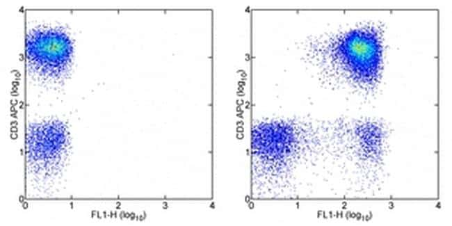 CD43 Antibody in Flow Cytometry (Flow)