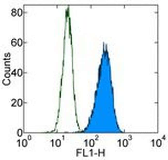 CD51/CD61 (Integrin alpha v beta 3) Antibody in Flow Cytometry (Flow)