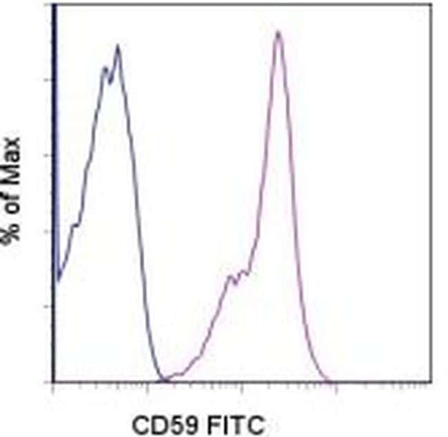 CD59 (Protectin) Antibody in Flow Cytometry (Flow)