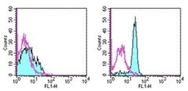 CD61 (Integrin beta 3) Antibody in Flow Cytometry (Flow)