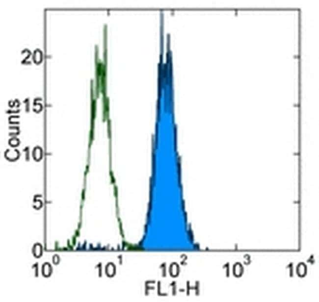 CD107a (LAMP-1) Antibody in Flow Cytometry (Flow)