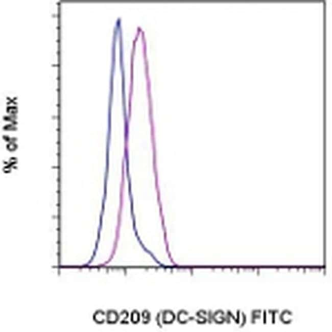 CD209 (DC-SIGN) Antibody in Flow Cytometry (Flow)