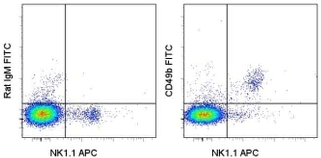 CD49b (Integrin alpha 2) Antibody in Flow Cytometry (Flow)