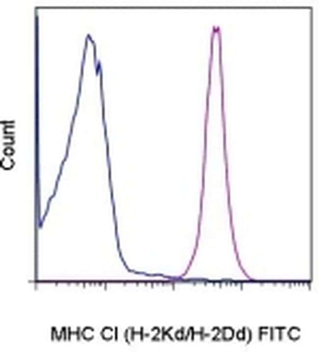 MHC Class I (H-2Kd/H-2Dd) Antibody in Flow Cytometry (Flow)