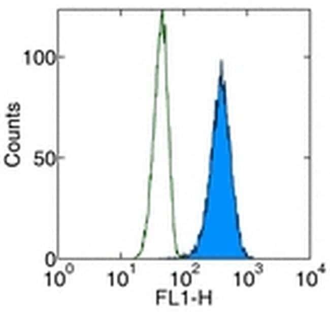 Cytochrome C Antibody in Flow Cytometry (Flow)