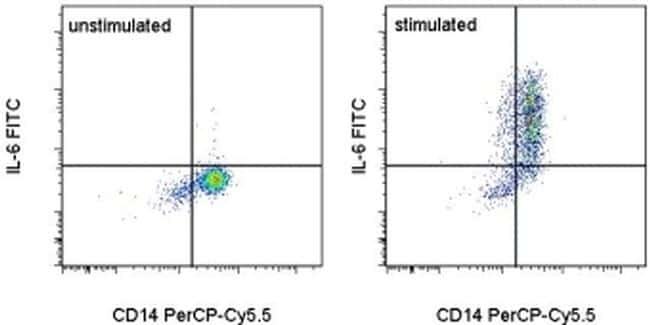 IL-6 Antibody in Flow Cytometry (Flow)