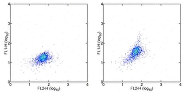 CD215 (IL-15Ra) Antibody in Flow Cytometry (Flow)