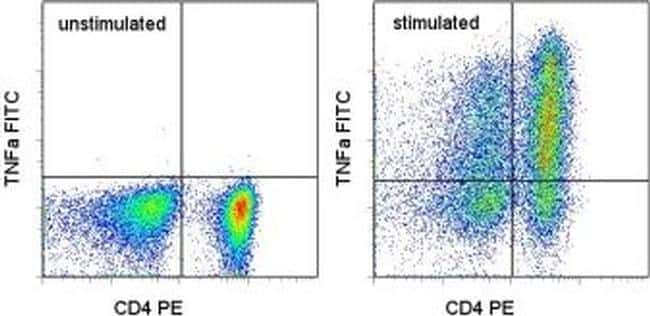 TNF alpha Antibody in Flow Cytometry (Flow)
