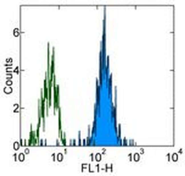 CD282 (TLR2) Antibody in Flow Cytometry (Flow)