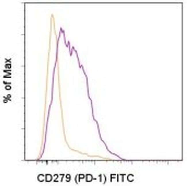 CD279 (PD-1) Antibody in Flow Cytometry (Flow)