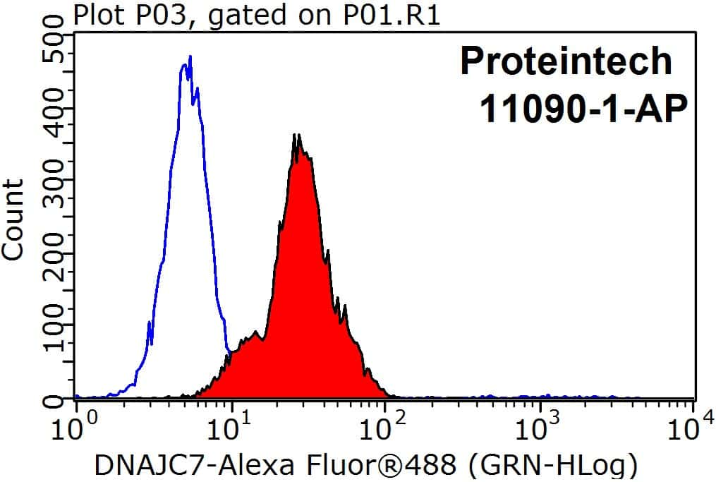 DNAJC7 Antibody in Flow Cytometry (Flow)