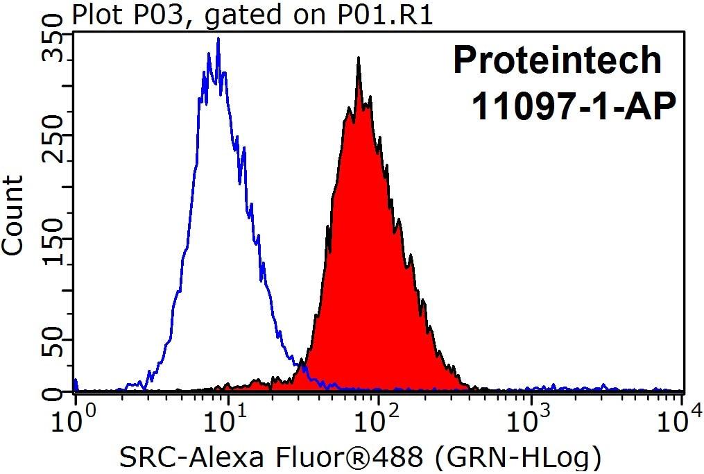 SRC Antibody in Flow Cytometry (Flow)