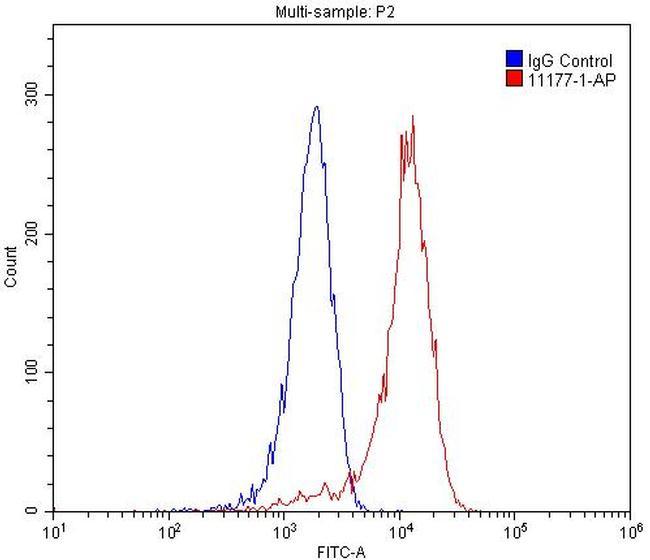 OGFR Antibody in Flow Cytometry (Flow)