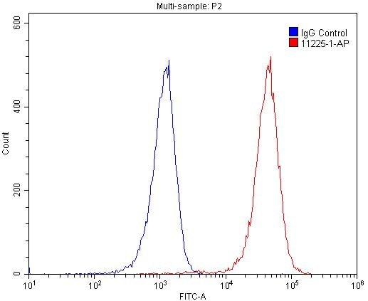 MCM7 Antibody in Flow Cytometry (Flow)