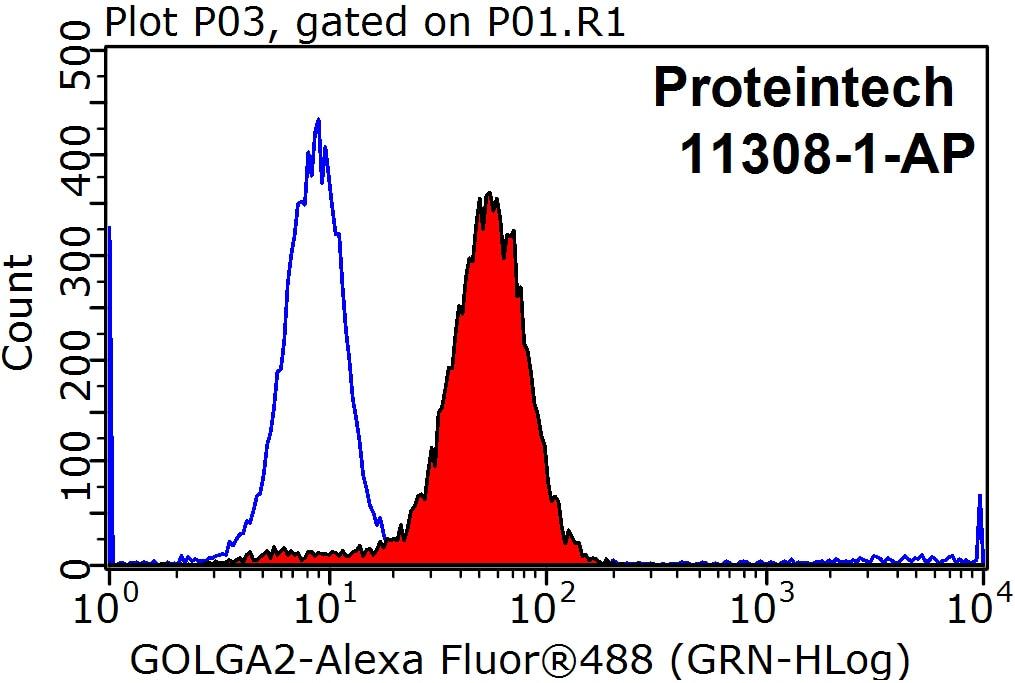 GOLGA2/GM130 Antibody in Flow Cytometry (Flow)