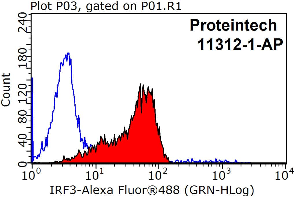 IRF3 Antibody in Flow Cytometry (Flow)