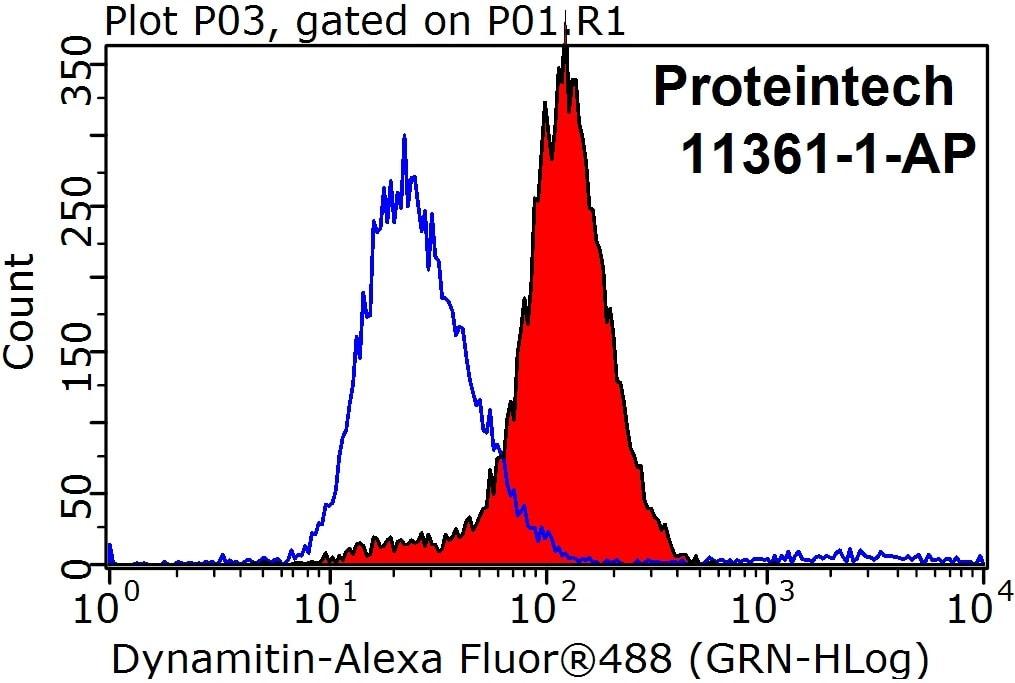 Dynamitin (1-401 AA) Antibody in Flow Cytometry (Flow)