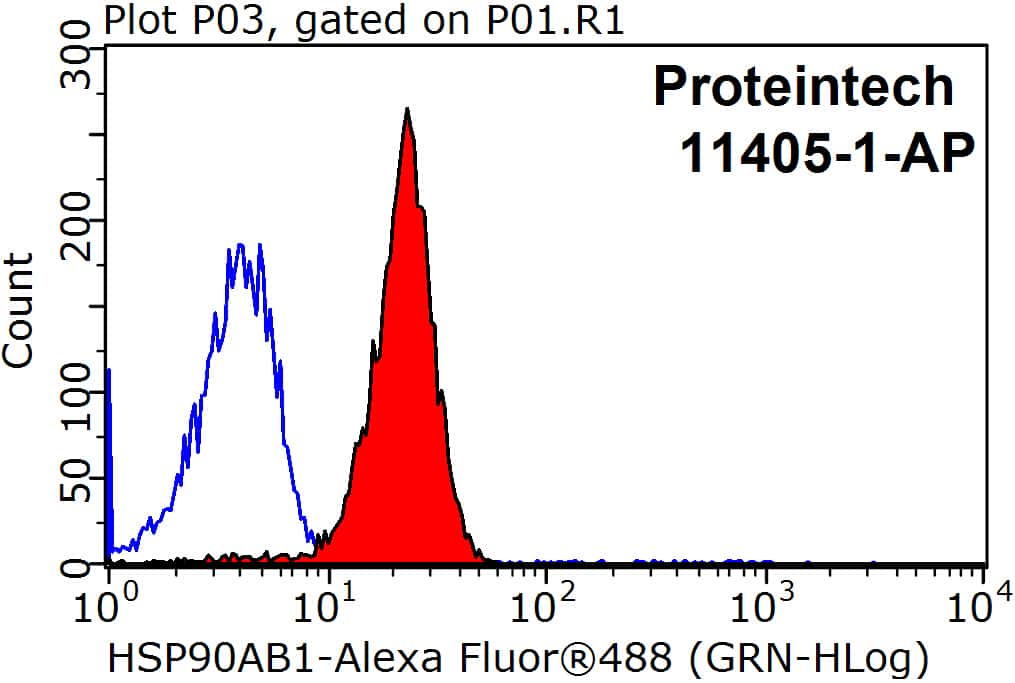 HSP90AB1 Antibody in Flow Cytometry (Flow)