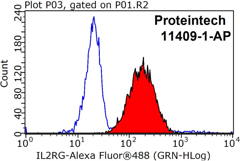 IL2RG Antibody in Flow Cytometry (Flow)
