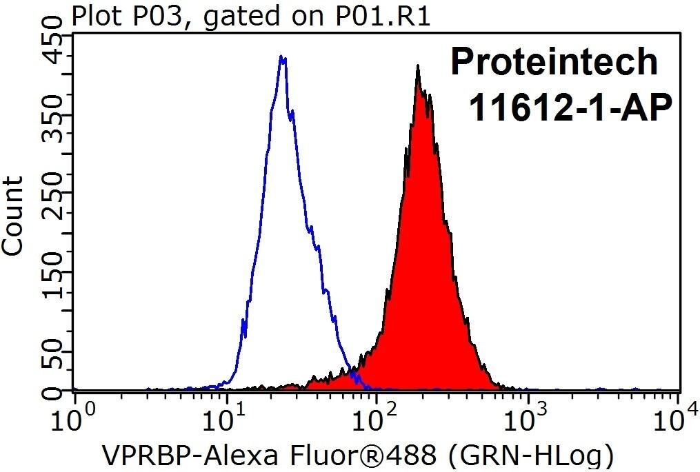 VPRBP Antibody in Flow Cytometry (Flow)