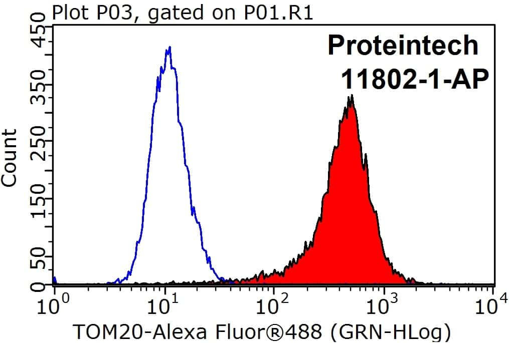 TOM20 Antibody in Flow Cytometry (Flow)