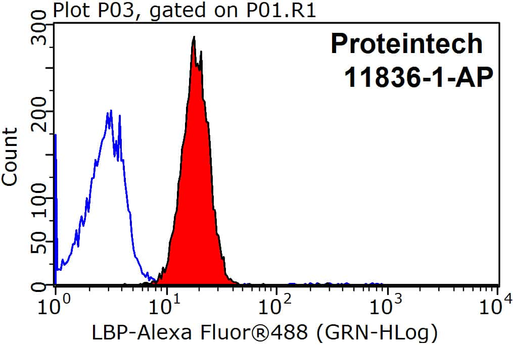 LBP Antibody in Flow Cytometry (Flow)