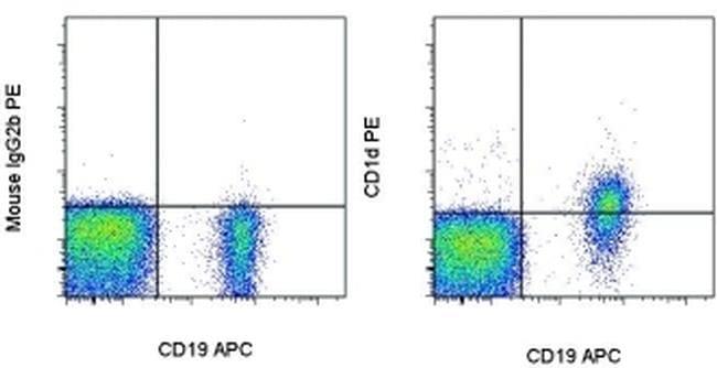 CD1d Antibody in Flow Cytometry (Flow)