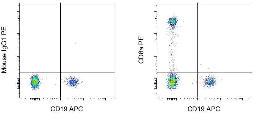 CD8a Antibody in Flow Cytometry (Flow)