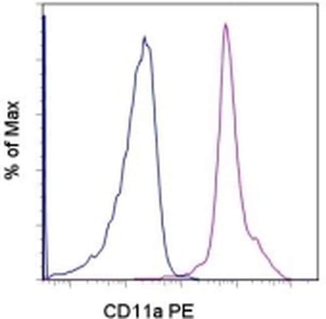 CD11a (LFA-1alpha) Antibody in Flow Cytometry (Flow)