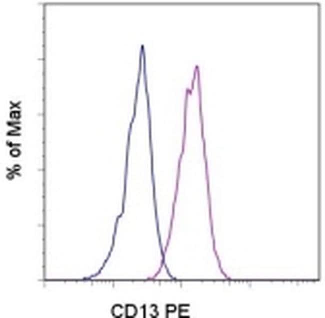 CD13 Antibody in Flow Cytometry (Flow)