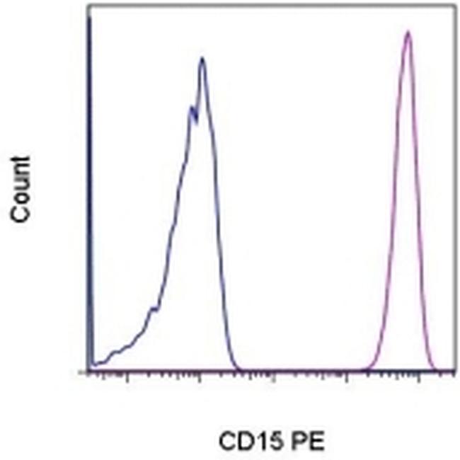 CD15 Antibody in Flow Cytometry (Flow)