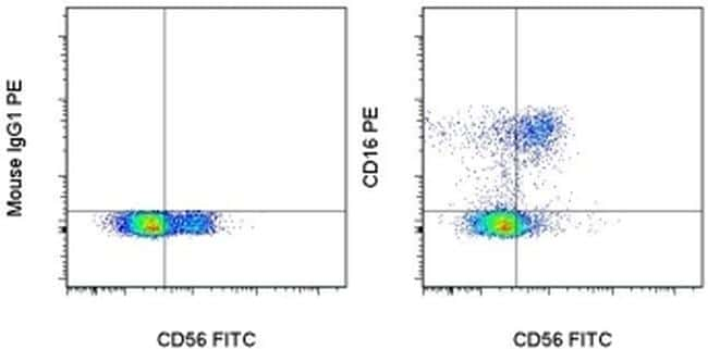 CD16 Antibody in Flow Cytometry (Flow)