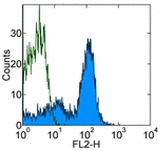 CD19 Antibody in Flow Cytometry (Flow)