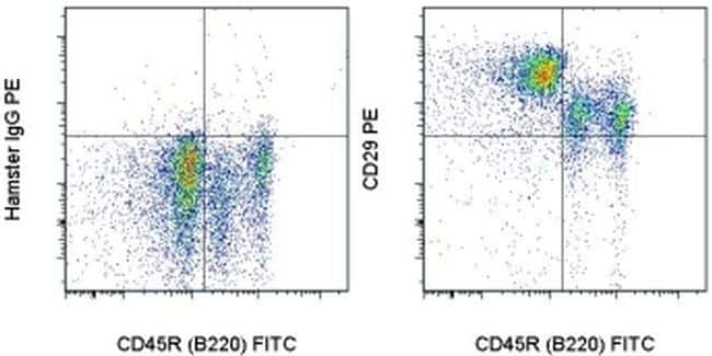 CD29 (Integrin beta 1) Antibody in Flow Cytometry (Flow)