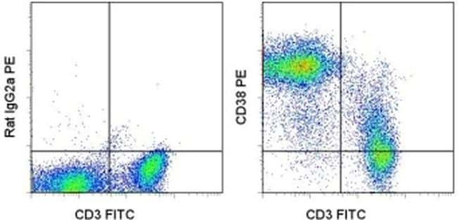 CD38 Antibody in Flow Cytometry (Flow)