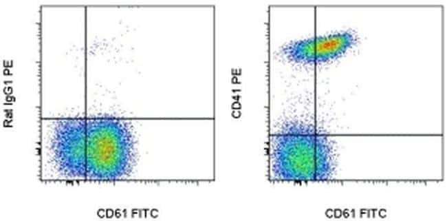CD41a Antibody in Flow Cytometry (Flow)