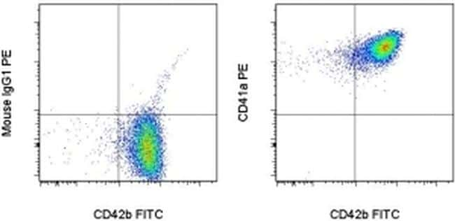CD41a Antibody in Flow Cytometry (Flow)