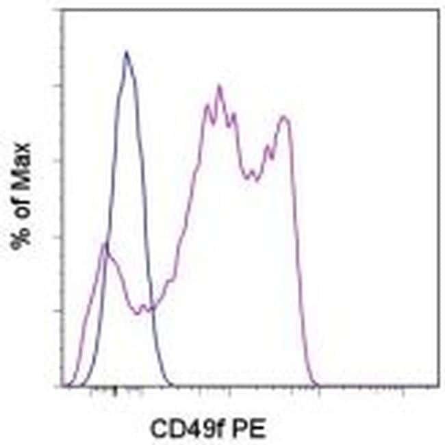 CD49f (Integrin alpha 6) Antibody in Flow Cytometry (Flow)