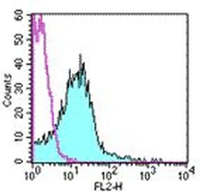 CD51 (Integrin alpha V) Antibody in Flow Cytometry (Flow)