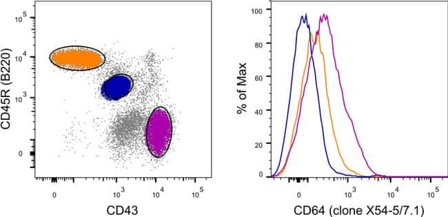 CD64 Antibody in Relative expression