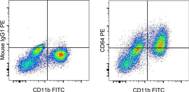 CD64 Antibody in Flow Cytometry (Flow)