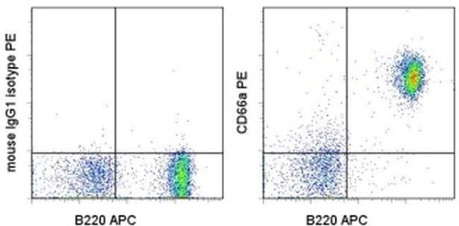 CD66a (CEACAM1) Antibody in Flow Cytometry (Flow)