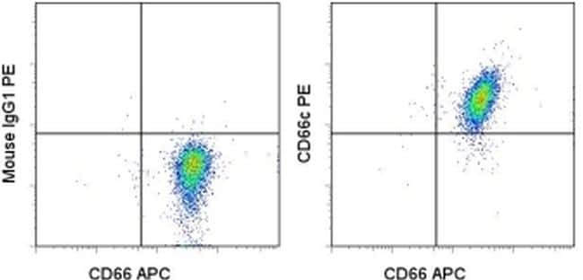 CD66c Antibody in Flow Cytometry (Flow)