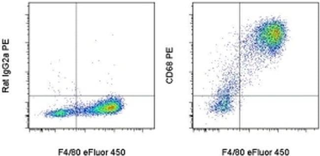 CD68 Antibody in Flow Cytometry (Flow)