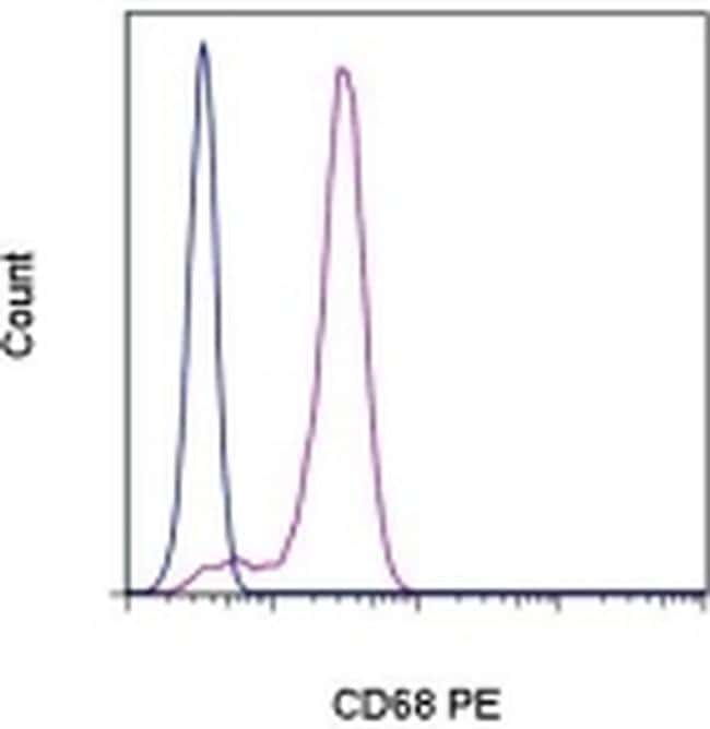 CD68 Antibody in Flow Cytometry (Flow)