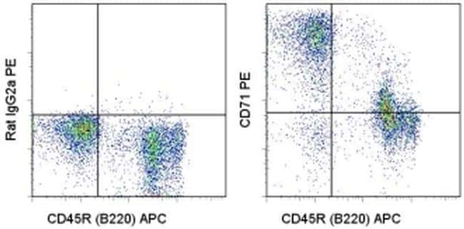 CD71 (Transferrin Receptor) Antibody in Flow Cytometry (Flow)