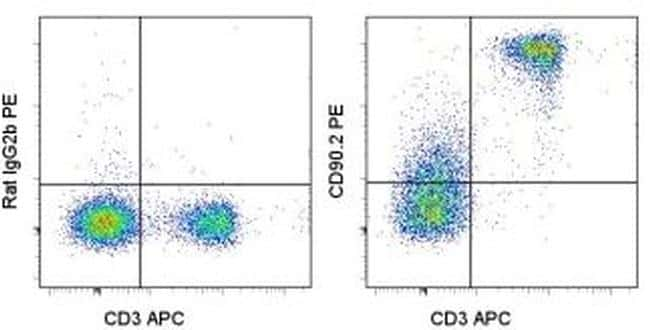 CD90.2 (Thy-1.2) Antibody in Flow Cytometry (Flow)