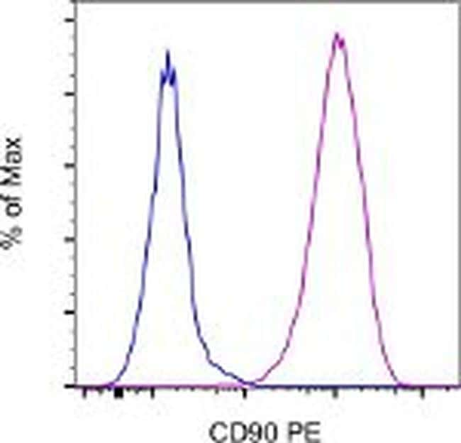 CD90 (Thy-1) Antibody in Flow Cytometry (Flow)