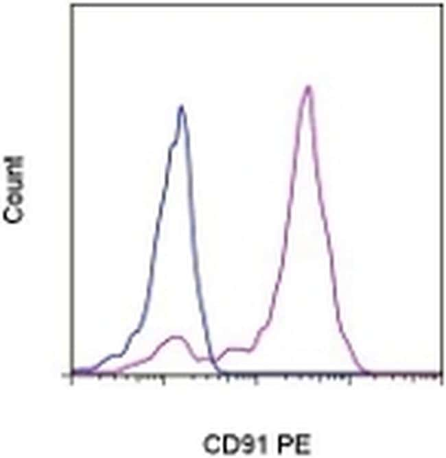 CD91 Antibody in Flow Cytometry (Flow)